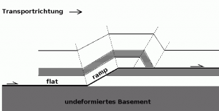 ramp and flat - Überschiebung