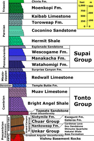 Grand Canyon Stratigraphie