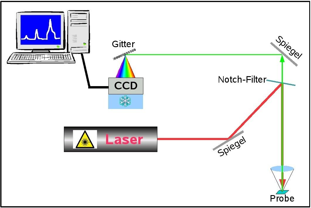 Raman Spektroskopie Aufbau