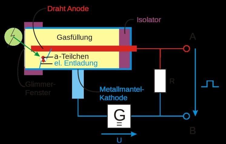 Mineralienatlas Lexikon - Geiger-Müller-Zähler