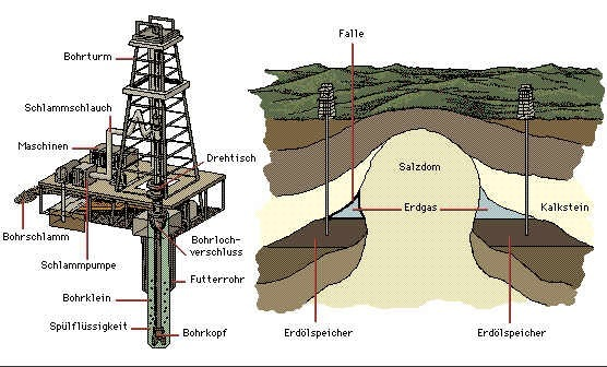 Общая схема нефтедобычи и нефтепереработки.  Нефтедобыча.